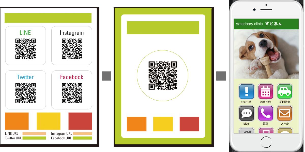 ひとつのQRコードから、すべての情報にアクセスできます。