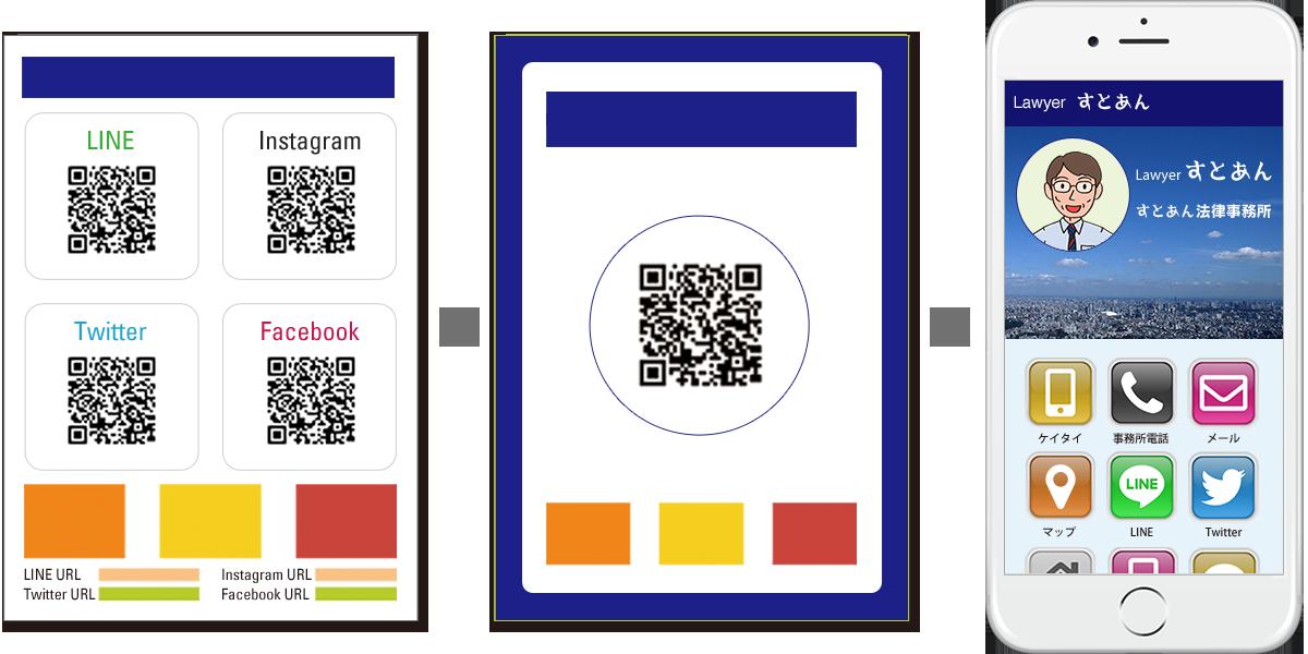 各SNSごとに掲載していたURL・QRコードを、ひとつにまとめることができます。